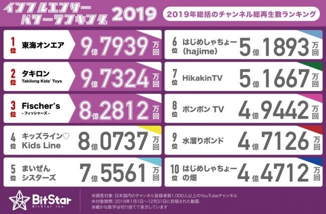 2019年のチャンネル総再生数ランキング