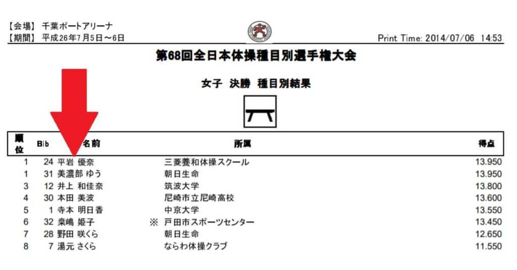 平岩優奈は成立学園高校出身で、1年生の時に平均台で全日本体操種目別選手権優勝!