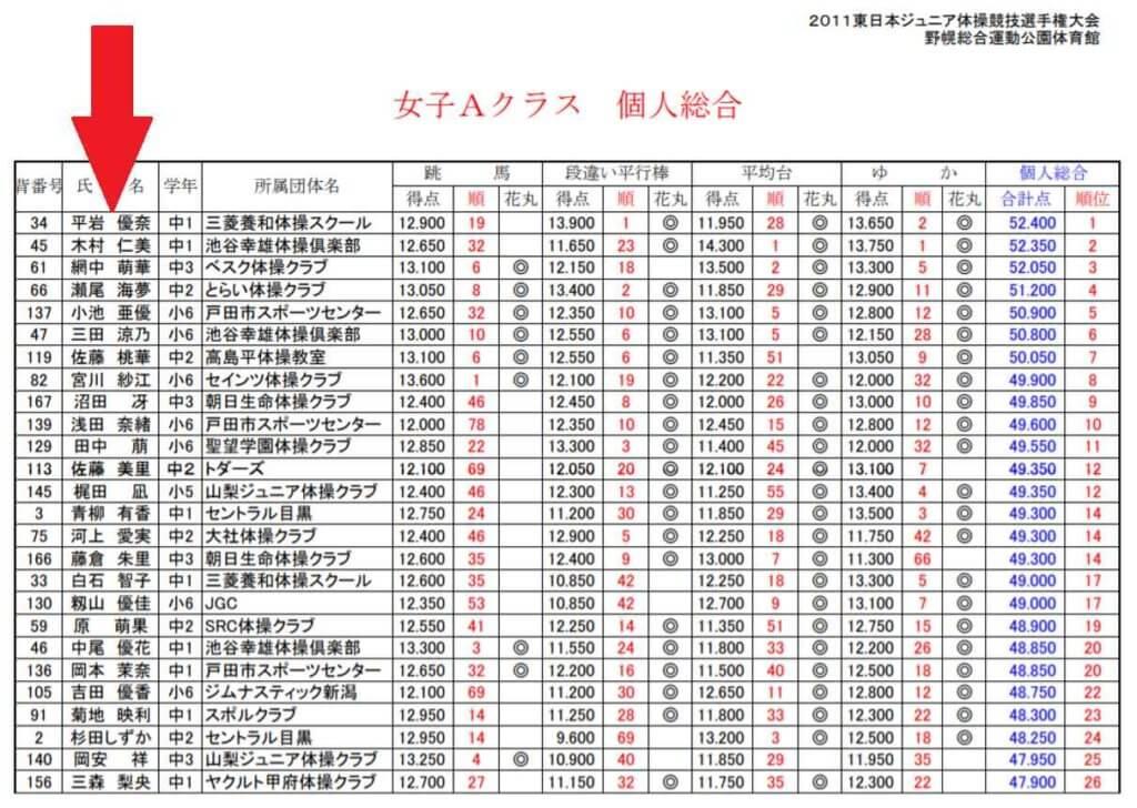 平岩優奈は大泉学園中学出身で強者揃いのナショナルチームのメンバー入り!